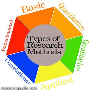 Research methodology paper